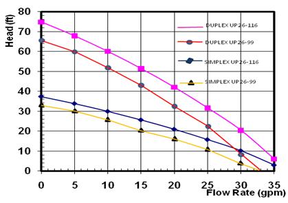 GXLP Performance comparison