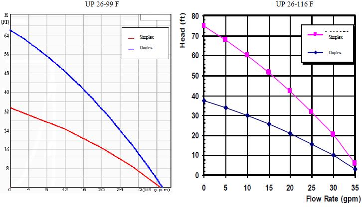 Hydronic Pump Module Flow Charts